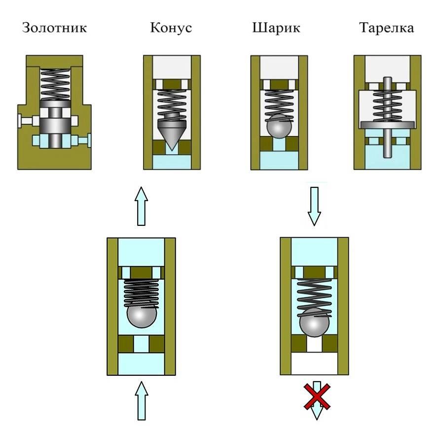 Обратный клапан на воду - 130 фото описания устройства и советы как и где ставить обратный клапан