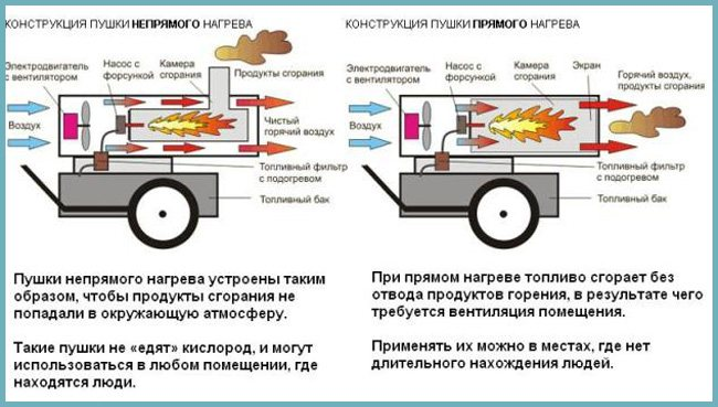 Виды тепловых пушек — классификация по излучению и энергоносителям