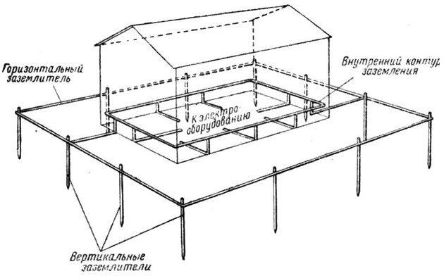 Устройство заземления в частном доме и как сделать своими руками