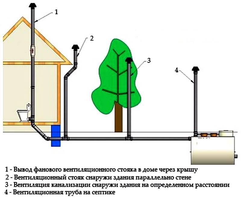 Фановая труба канализации в многоквартирном и частном доме