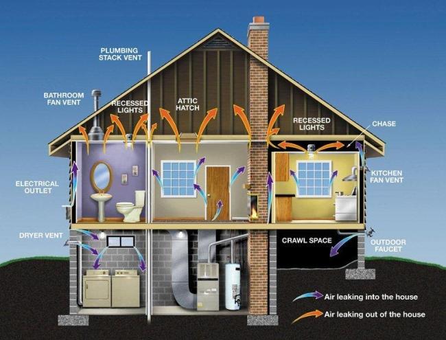 Как лучше сделать вентиляцию загородного дома