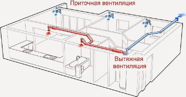 Дует из вентиляции в квартиру: что делать и куда обращаться