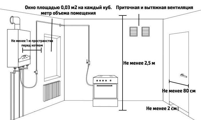 Котельная в частном доме — требования, нормы, снип