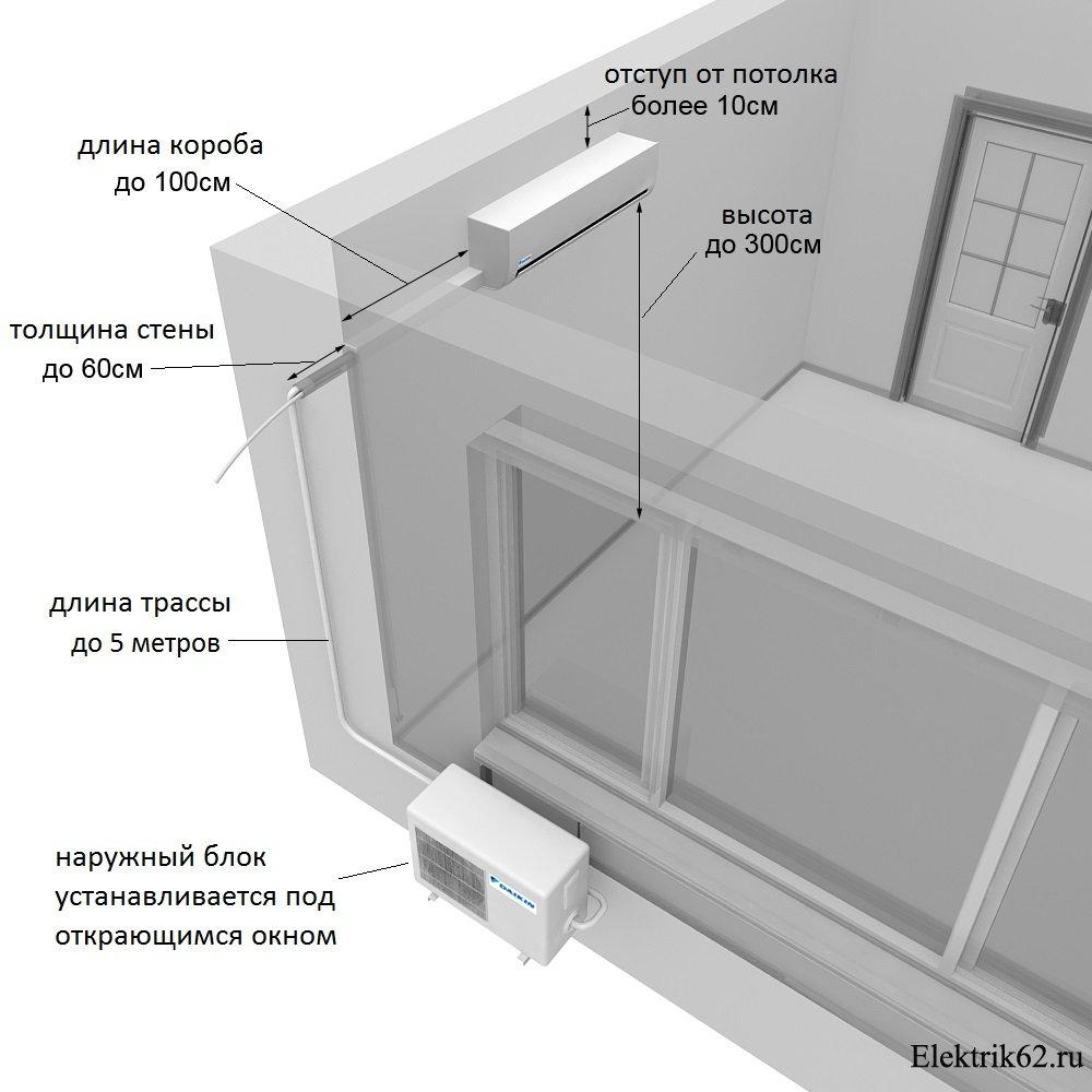 Когда устанавливать кондиционер при ремонте: оптимальный период для монтажа климатического агрегата