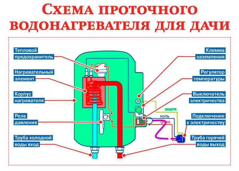 Характеристики накопительных водоногревателей
