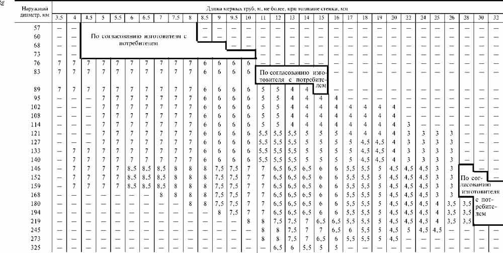 Труба профильная нержавеющая: виды и сортамент (размеры, вес и диаметры сечения по гост), цены