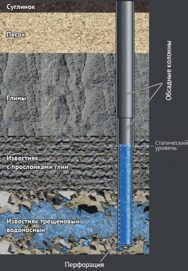 Как выбрать трубы для скважины — сравнение стального, пластикового и асбоцементного вариантов