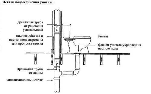 Особенности установки слива унитаза перпендикулярно плоскости канализационного стояка