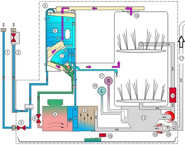 Принцип работы посудомоечной машины - как она моет изнутри