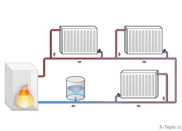 Как сделать паровое отопление своими руками: устройство, правила и требования