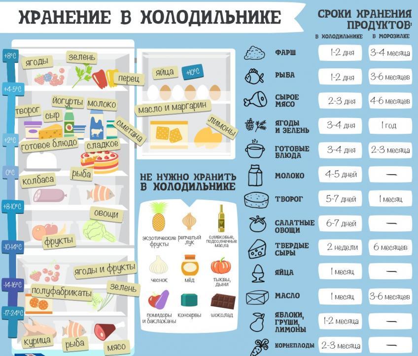 Оптимальная температура для хранения продуктов в холодильнике и морозильной камере