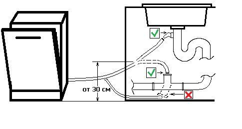 Установка и подключение посудомоечной машины к водопроводу, канализации и электросети