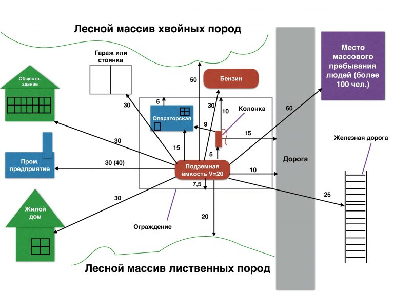 Газификация земельного участка: алгоритм действия, документы и др