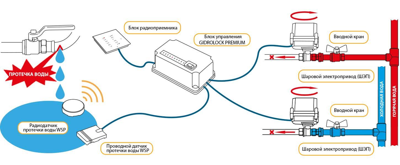 """умная"" защита от протечек - аквасторож, neptun или gidrolock?"