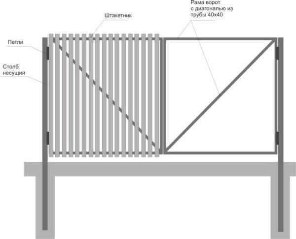 Как сделать калитку из профнастила своими руками — пошаговая инструкция по изготовлению конструкции с фото, видео и чертежами