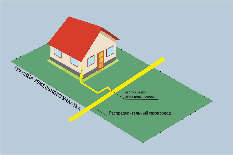 На каком расстоянии от газовой трубы можно строить дом: норма снип
