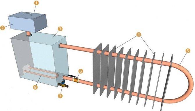 Экономное отопление гаража своими руками: 5 систем обогрева - точка j