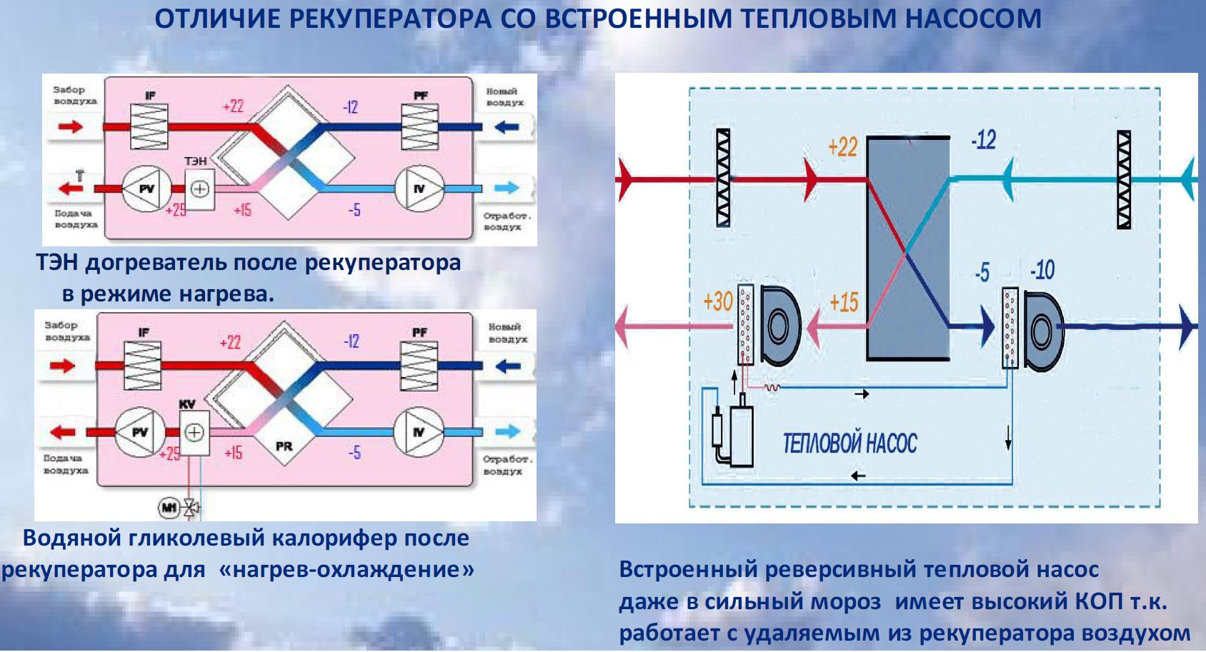 Вентиляция с рекуперацией тепла — подробная информация