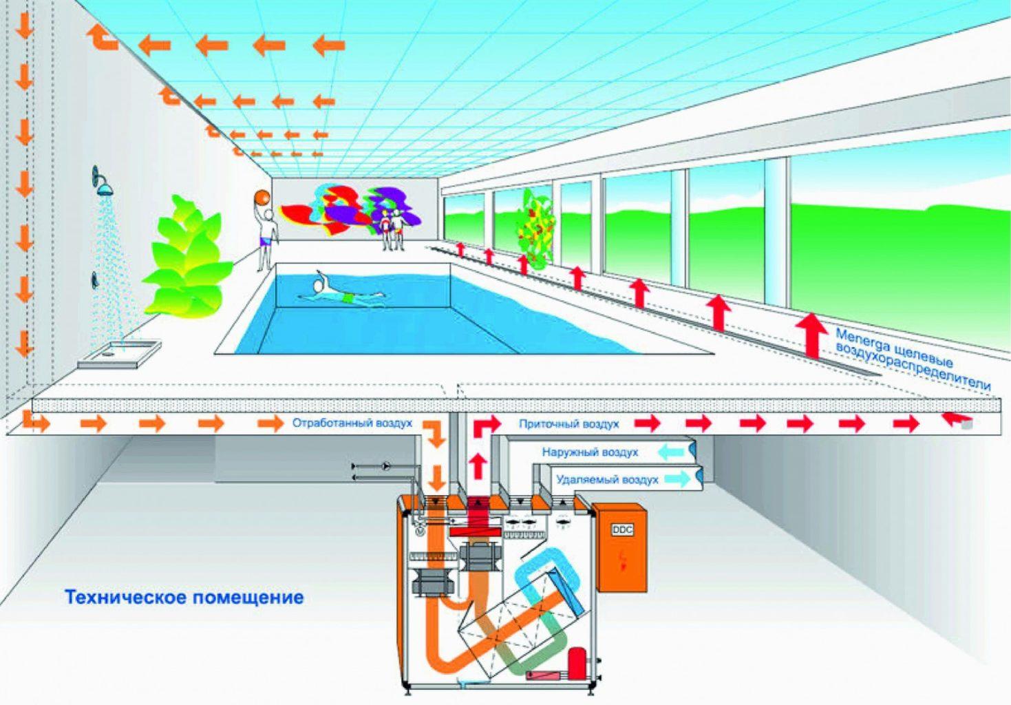 Вентиляция бассейна: требования, проектирование и установка