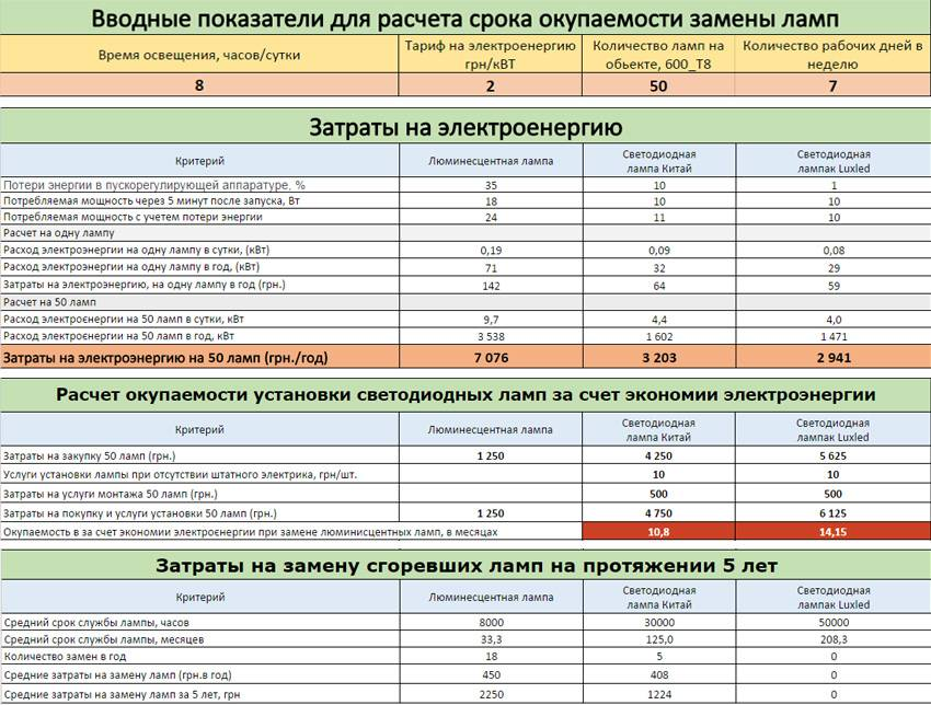 Расчет расхода газа на отопление дома 100 - 200 м2