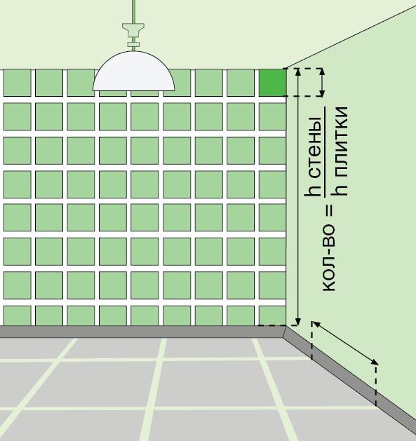 Расчет плитки для ванной комнаты без специальных программ
