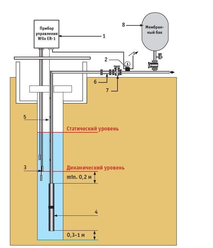 Подбор насоса скважины. | верный расчёт насосов водоснабжения.