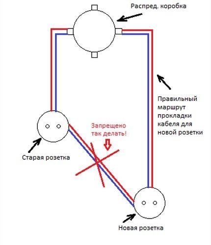 Перенос розетки своими руками: как нарастить провода