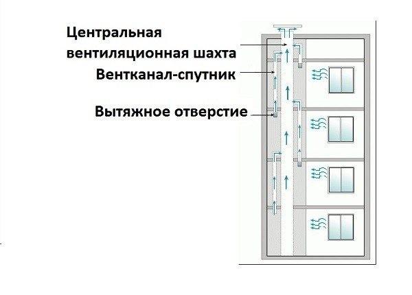 Как устроена вентиляция в многоквартирном доме