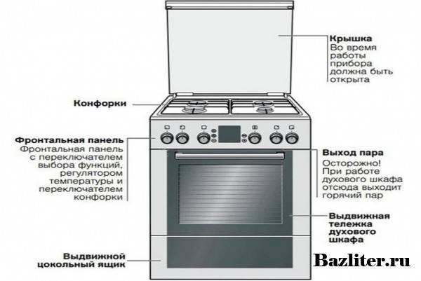 Выбор двухконфорочной плиты: 6 главных рекомендаций для покупателей, виды и характеристики, рейтинг с обзорами
