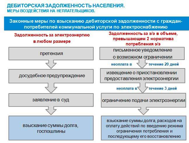 Отключение газа в многоквартирном доме: порядок действий при отсутствии газоснабжения