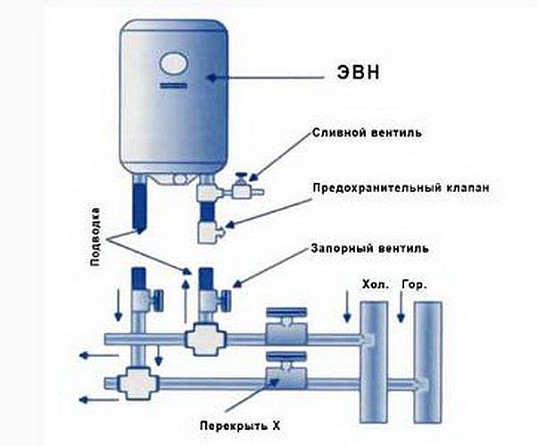 Как слить воду с бойлера – инструкция для новичков как просто и быстро слить воду (110 фото) – строительный портал – strojka-gid.ru