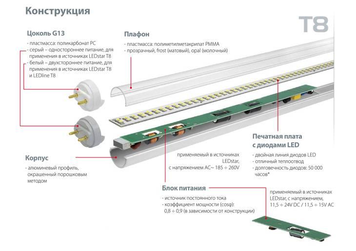 Светодиодные лампы т8 и их характеристики