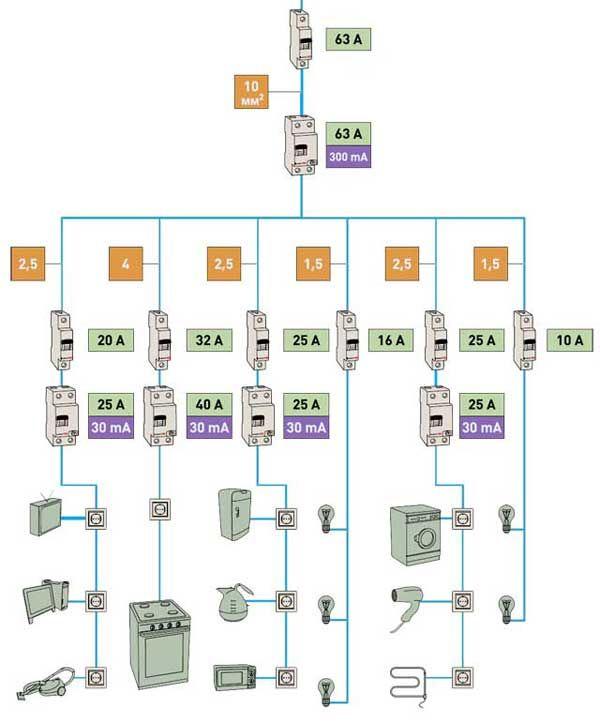 Как правильно сделать разводку электропроводки в квартире или доме