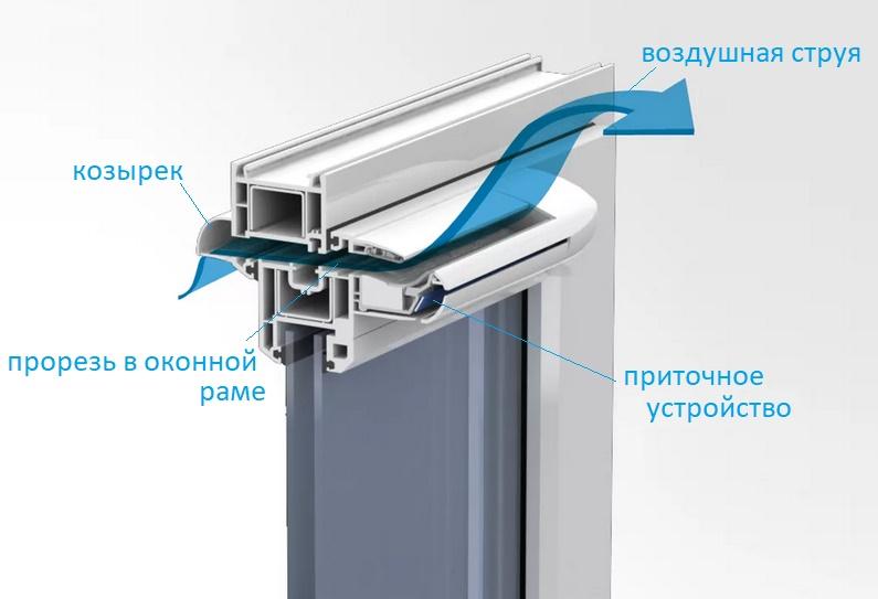 Приточный клапан в стену: назначение, виды и особенности применения