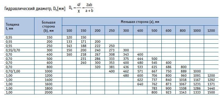 Расчет площади воздуховодов и фасонных изделий: правила выполнения вычислений + примеры расчетов по формулам