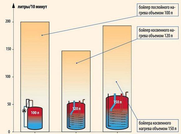 3 частых способа подключения бойлера к газовому котлу
