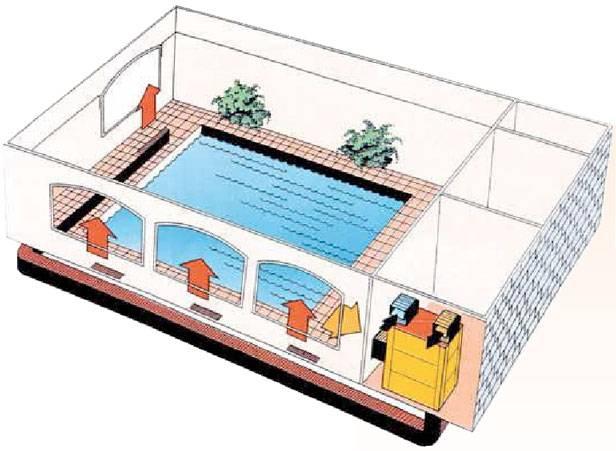 Установка вентиляционной системы для бассейна — как должны выполняться требования?