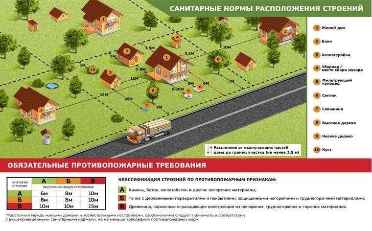 Расстояние от газгольдера до скважины. как правильно определить расстояние от газгольдера до жилого дома: выбираем подходящее место на участке