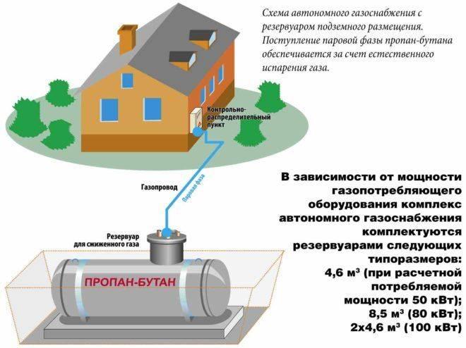 Почему газ считается наилучшим видом топлива