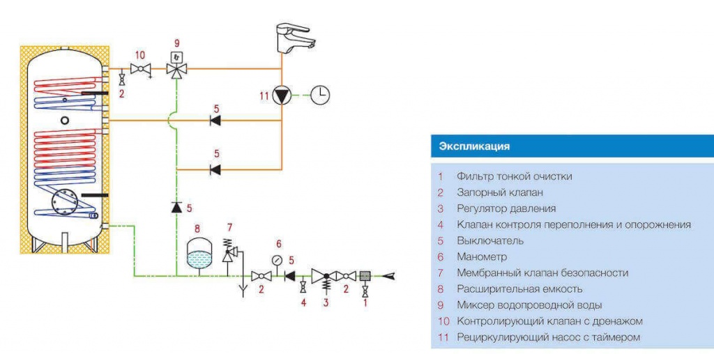 Как выполняется подключение бойлера косвенного нагрева – схема обвязки