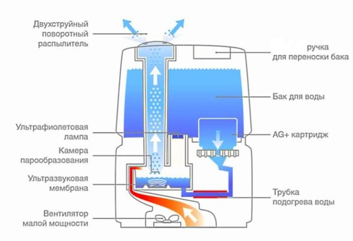 Разбираемся: какую воду заливать в увлажнитель воздуха