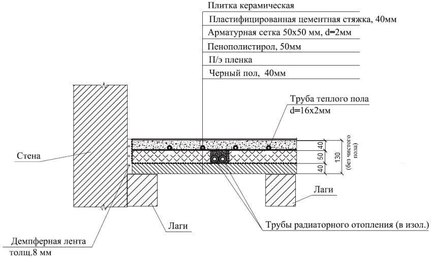 Теплые водяные полы, схема монтажа и установка своими руками - инструкция!