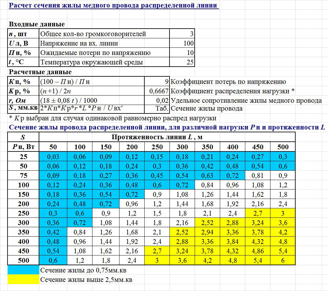 Расчет сечения кабеля | таблицы, формулы и примеры