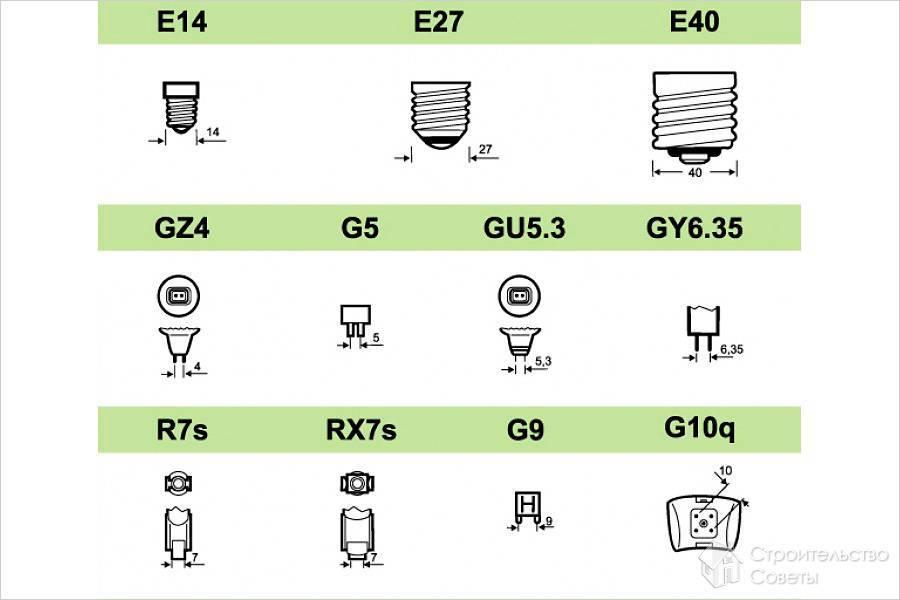 5 видов лампочек для дома - какие лучше выбрать и почему