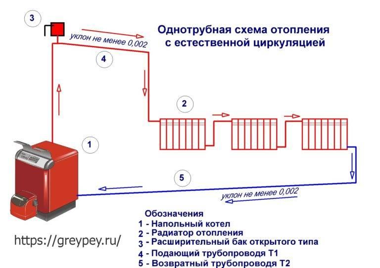 Заполнение системы отопления. правильная последовательность