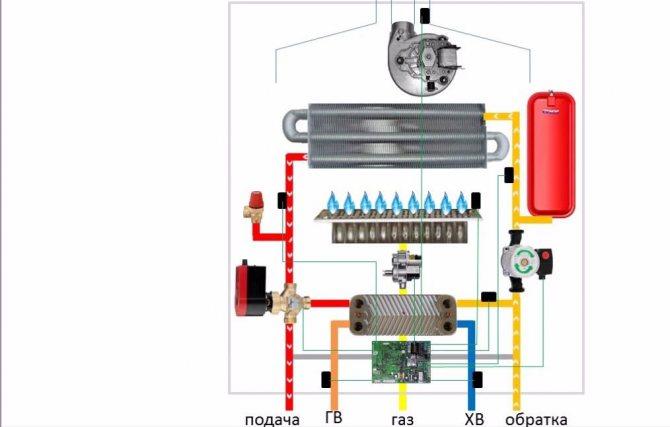 Возможные неисправности газового котла и способы их устранения