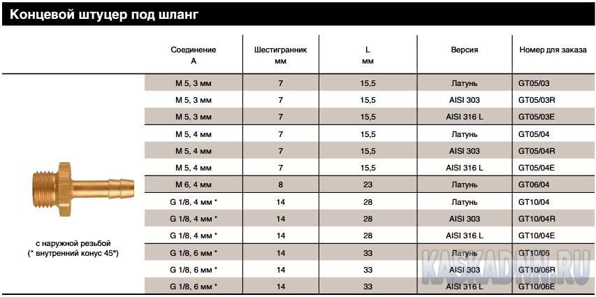 Накопительный бак для водоснабжения: для бесперебойной подачи горячей или холодной воды, нержавеющий водонагреватель на 50 литров и схема подключения к водопроводу