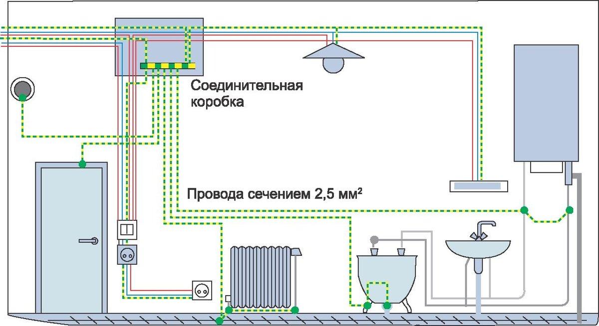 Как правильно установить розетку в ванной: требования по пуэ и особенности монтажа