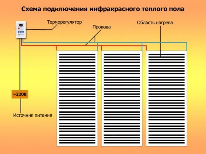 Устройство теплого пола под линолеум: правила монтажа инфракрасной системы