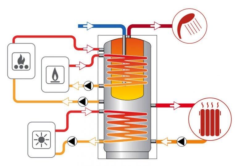 3 схемы подключения бойлера косвенного нагрева к котлу